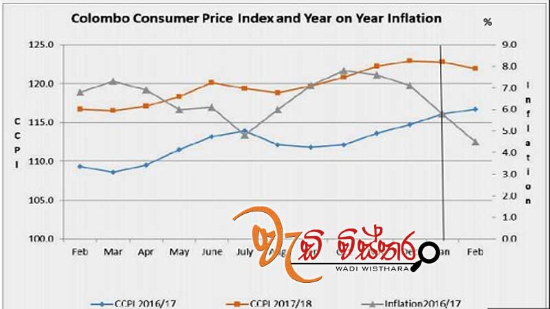 inflation-declines-to-4-5-percent-in-february