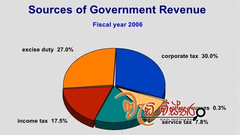 government-has-revenue-rupees-469-billion-in-first-quarter